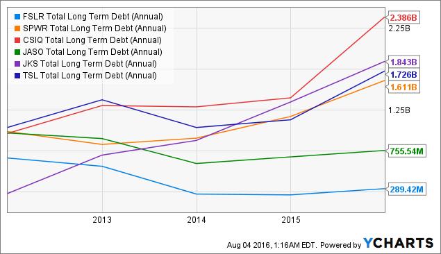 FSLR Total Long Term Debt (Annual) Chart