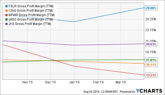 FSLR Gross Profit Margin (<a href=