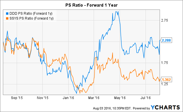DDD PS Ratio (Forward 1y) Chart
