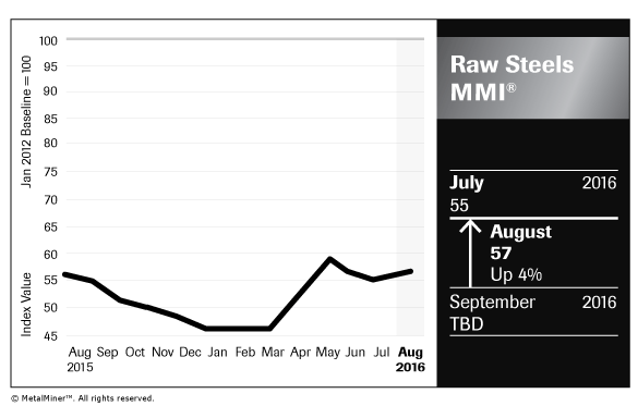 Raw-Steels_Chart_August-2016_FNL