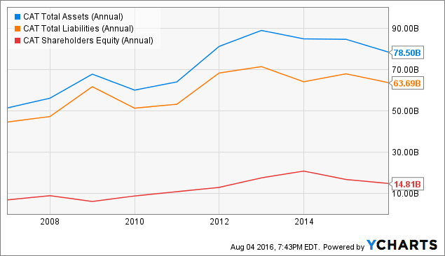 CAT Total Assets (Annual) Chart