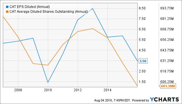 CAT EPS Diluted (Annual) Chart