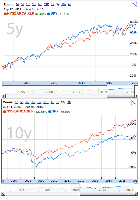 Compare long term returns of the Consumer Staples sector and the market.