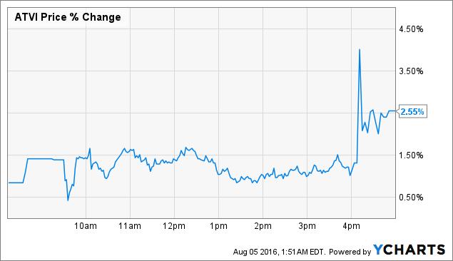 ATVI Price Chart
