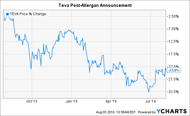 TEVA Chart
