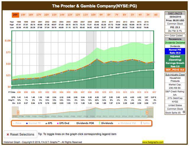 Procter & Gamble fundamental analysis graph