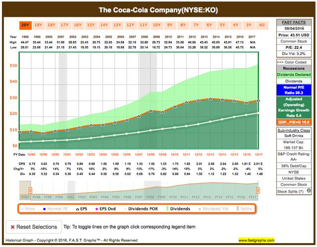 Coca-Cola fundamental analysis graph
