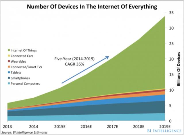 IoT Device Growth