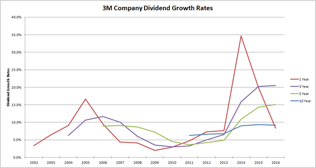 3M Company MMM Dividend Growth Rates