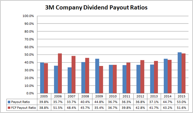 3M Company MMM Dividend Payout Ratios
