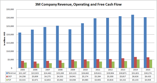 3M Company (<a href='http://seekingalpha.com/symbol/MMM' title='3M Company'>MMM</a>) Revenue, Operating & Free Cash Flow