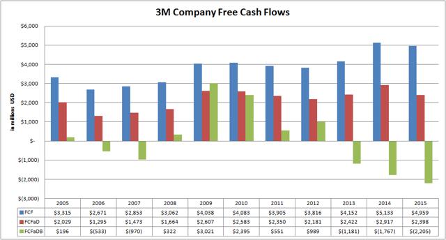 3M Company (<a href='http://seekingalpha.com/symbol/MMM' title='3M Company'>MMM</a>) Free Cash Flow Variations