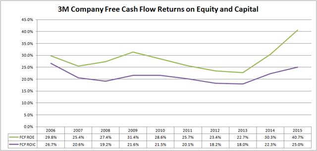 3M Company (<a href='http://seekingalpha.com/symbol/MMM' title='3M Company'>MMM</a>) Free Cash Flow Returns on Equity and Capital