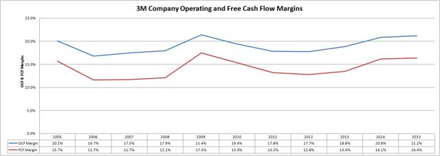 3M Company (<a href='http://seekingalpha.com/symbol/MMM' title='3M Company'>MMM</a>) Operating and Free Cash Flow Margins