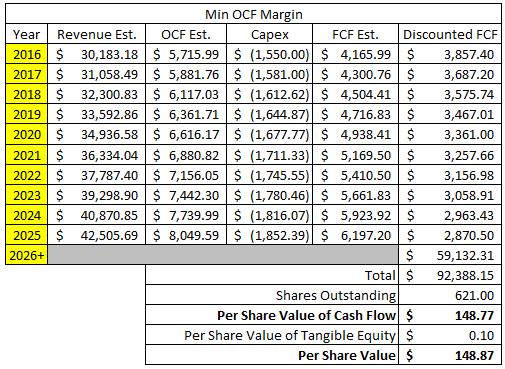 3M Company Discounted Cash Flow Margin - Low OCF Margin