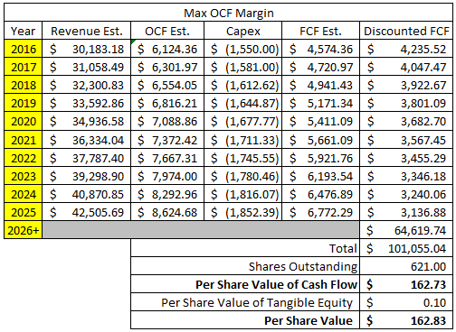 3M Company Discounted Cash Flow Margin - High OCF Margin