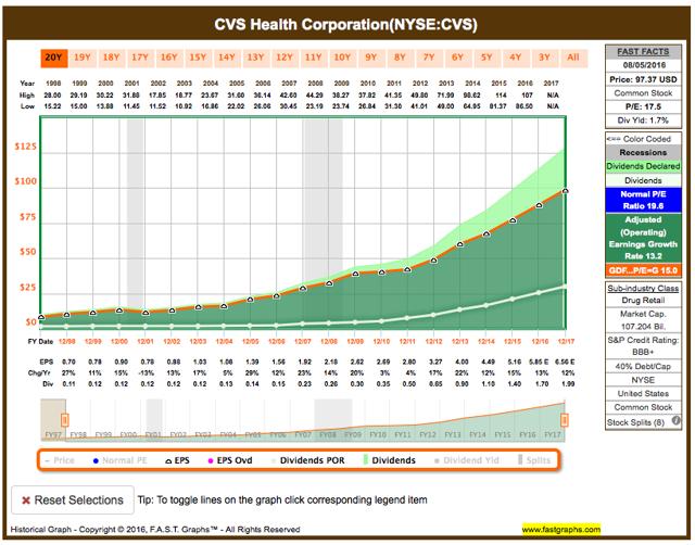 CVS Health Corp fundamental analysis graph
