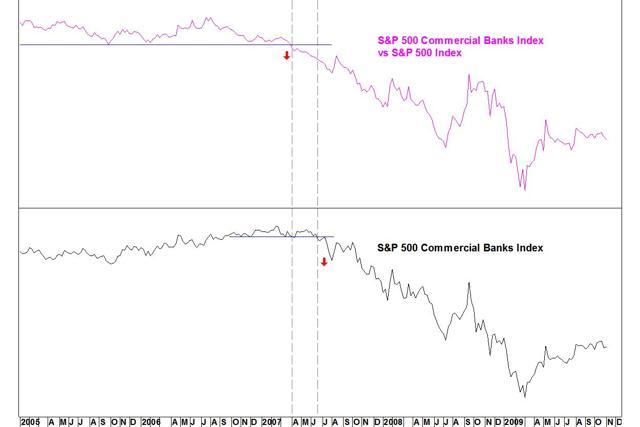 Banks vs SPX