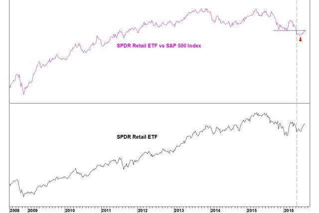 Retail vs SPX