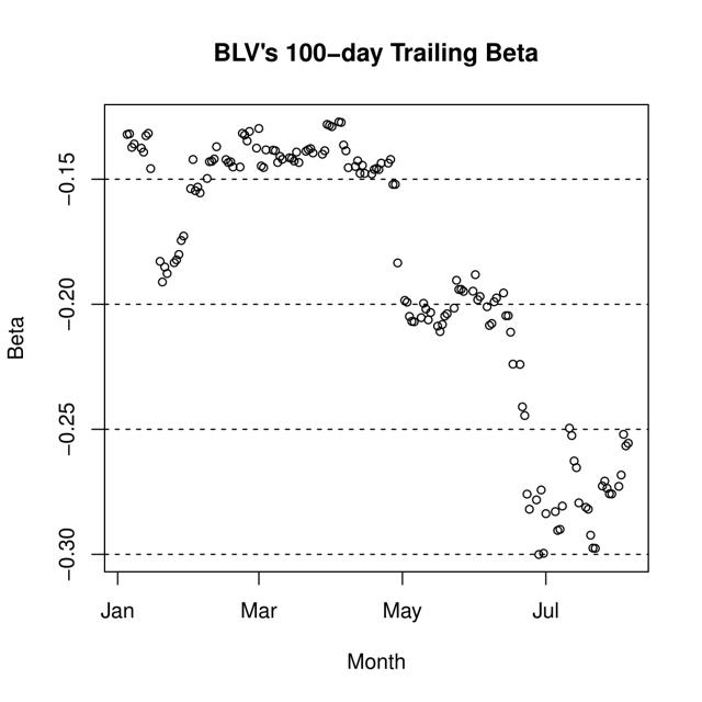 Figure 2. BLV