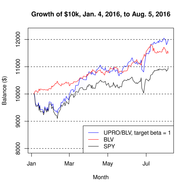 Figure 1. Growth of $10k from Jan. 4, 2016, to Aug. 5, 2016.