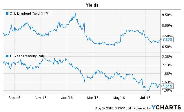 CTL Dividend Yield (<a href=