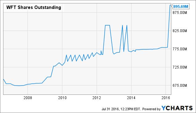 WFT Shares Outstanding Chart