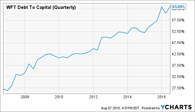 WFT Debt To Capital (Quarterly) Chart