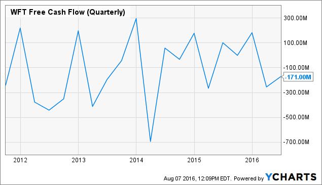 WFT Free Cash Flow (Quarterly) Chart