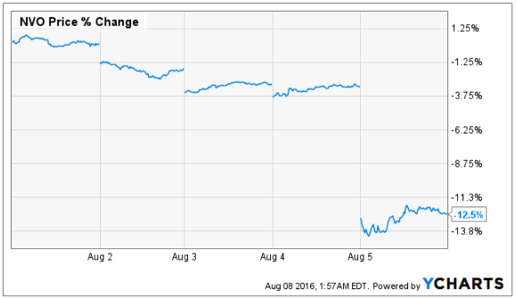 Image of 5-day chart of NVO, via YCharts.