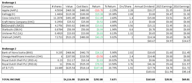 The Slowly, But Surely dividend growth portfolio as of July 31, 2016