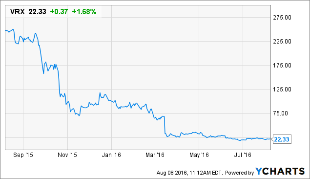 Valeant Q2 Earnings: What to Expect (VRX, WBA)