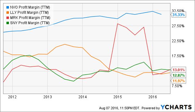 NVO Profit Margin Chart