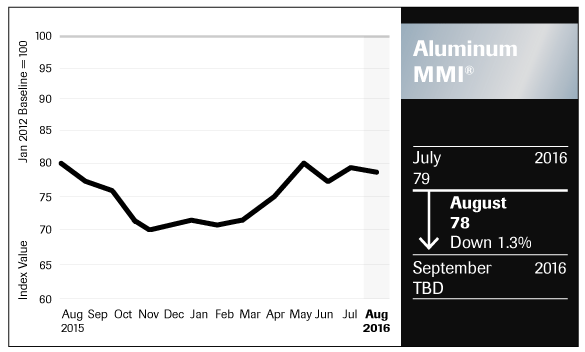 Aluminum_Chart_august_2016_FNL