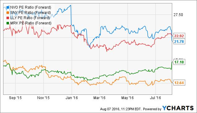 NVO PE Ratio (Forward) Chart