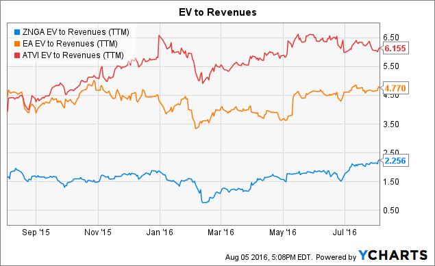 ZNGA EV to Revenues (<a href=