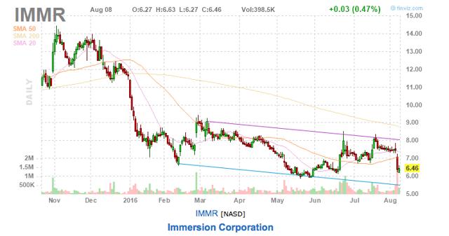 IMMR chart - August 8 2016 - from finviz