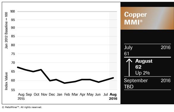 Copper_Chart_August-2016_FNL