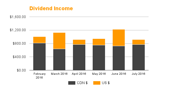 Dividend Income - July 2016