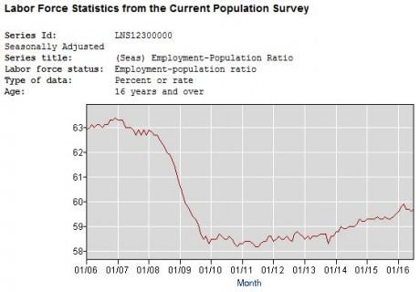 Employment-Population Ratio 2016