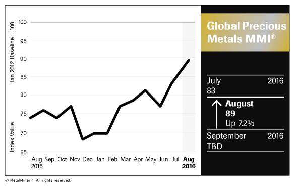 Global-Precious-Metals_Chart_August-2016_FNL