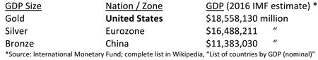 Largest Global Economic Zones Table
