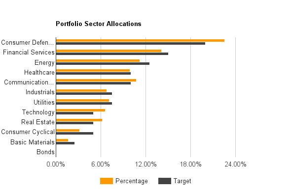Sector Allocation - July 2016