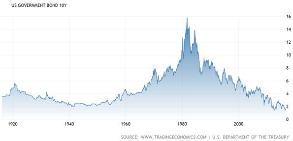 United States Ten Year Government Bond Chart
