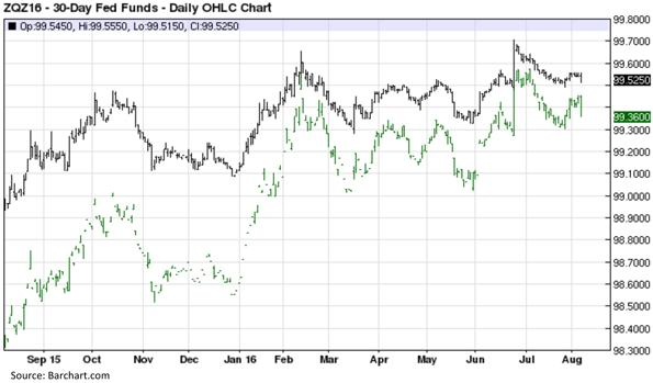 Thirty Day Fed Funds - Daily OHLC Chart