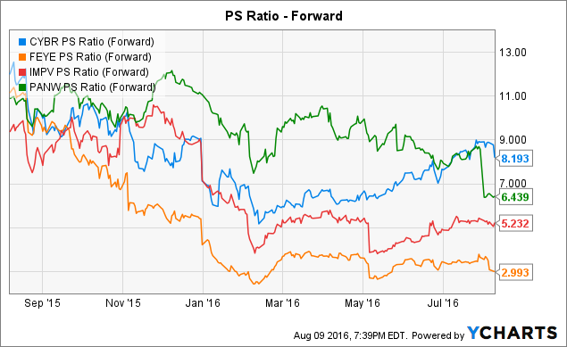Shares of CyberArk Software Ltd. (CYBR) Sees Large Outflow of Money