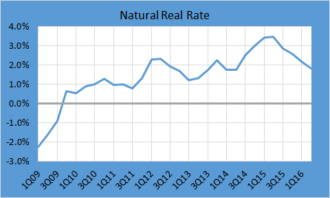 nat real rate