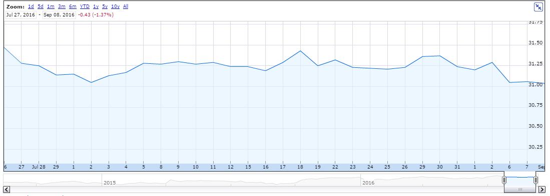 Ge stock options price