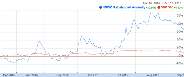 The annually rebalanced NNWC portfolio vs. the S&P 500