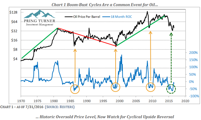 A New Cyclical Bull Market In The Oil Patch Has Begun